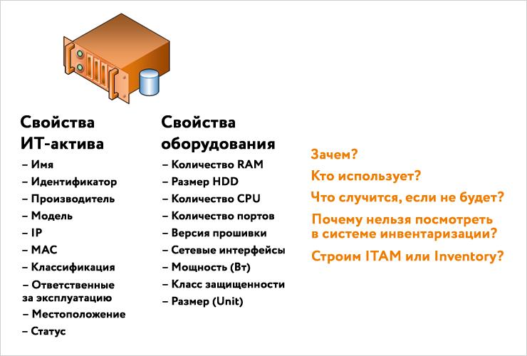 itam-properties