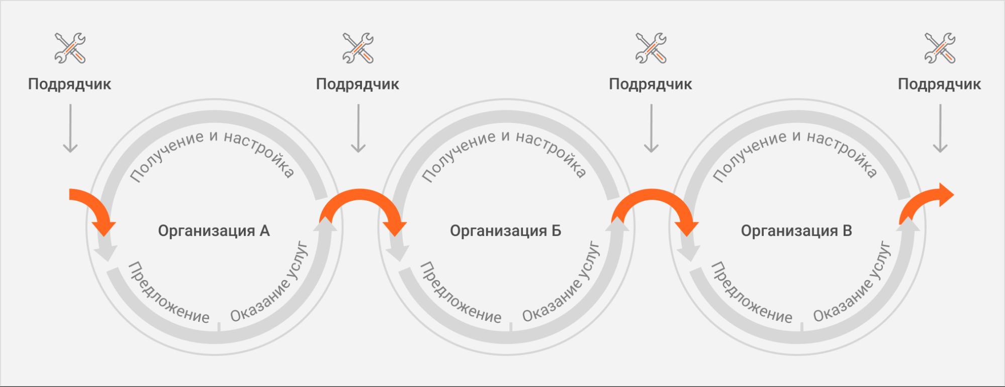 Модель сервисных взаимоотношений