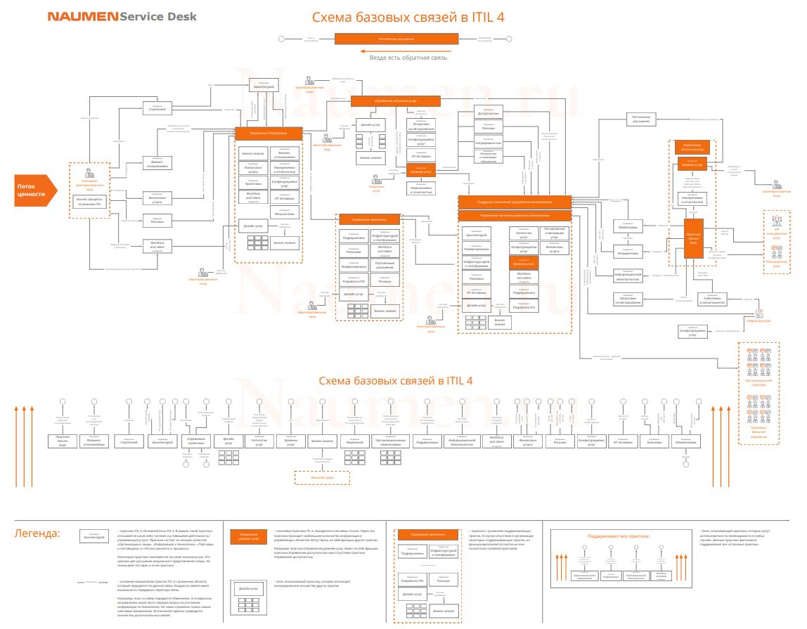 Подробная схема базовых связей в ITIL 4